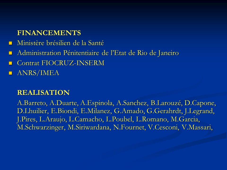 FINANCEMENTS Ministère brésilien de la Santé. Administration Pénitentiaire de l'Etat de Rio de Janeiro.