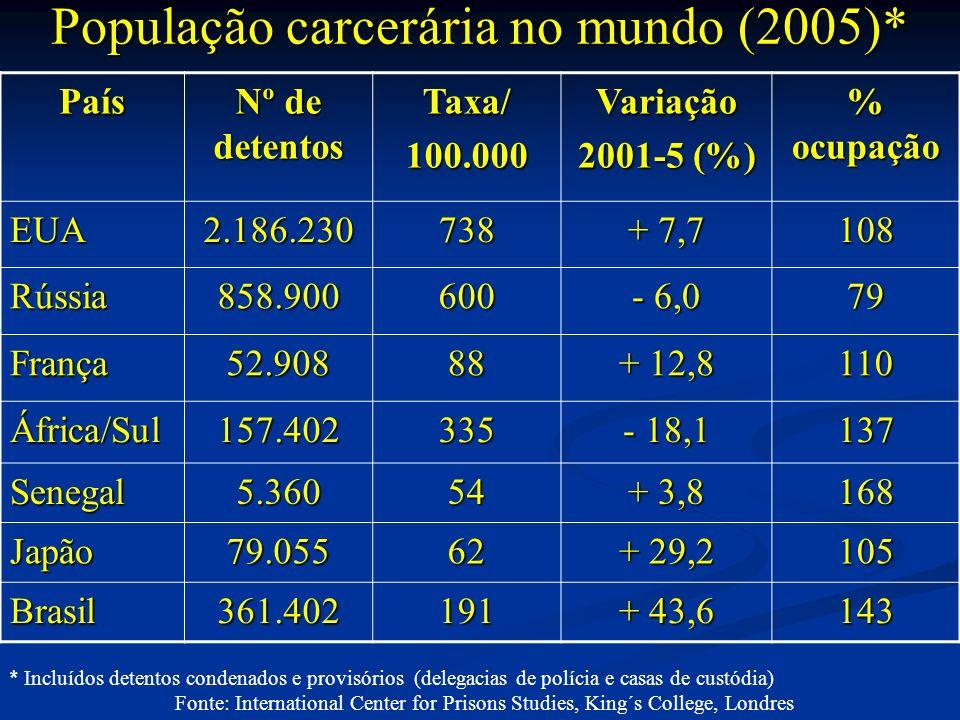 População carcerária no mundo (2005)*
