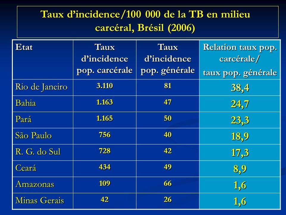 Taux d'incidence/100 000 de la TB en milieu carcéral, Brésil (2006)