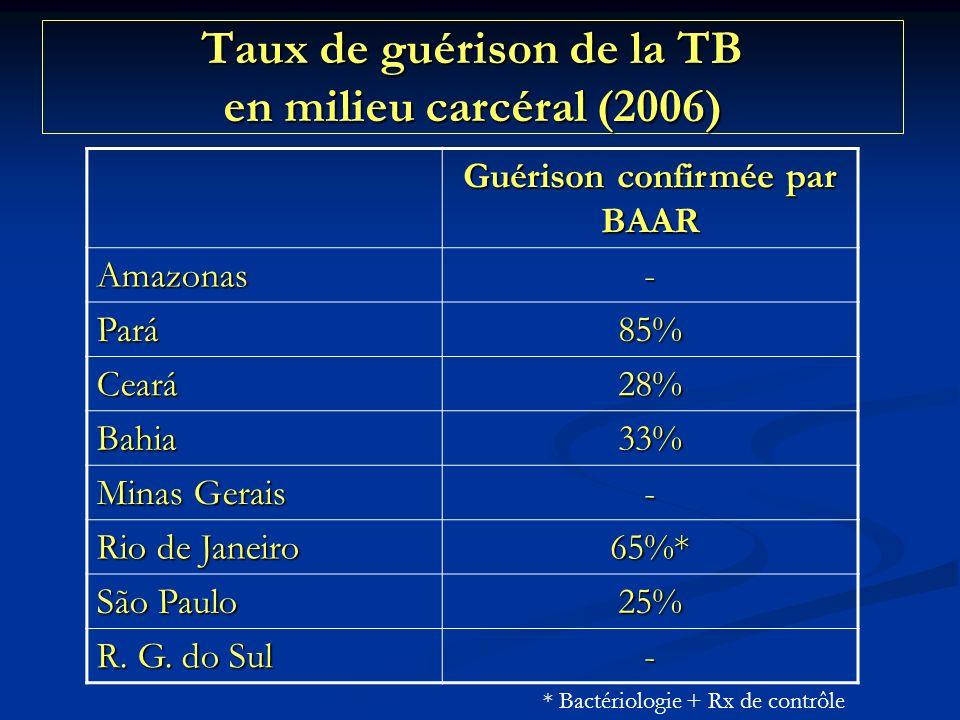 Taux de guérison de la TB en milieu carcéral (2006)
