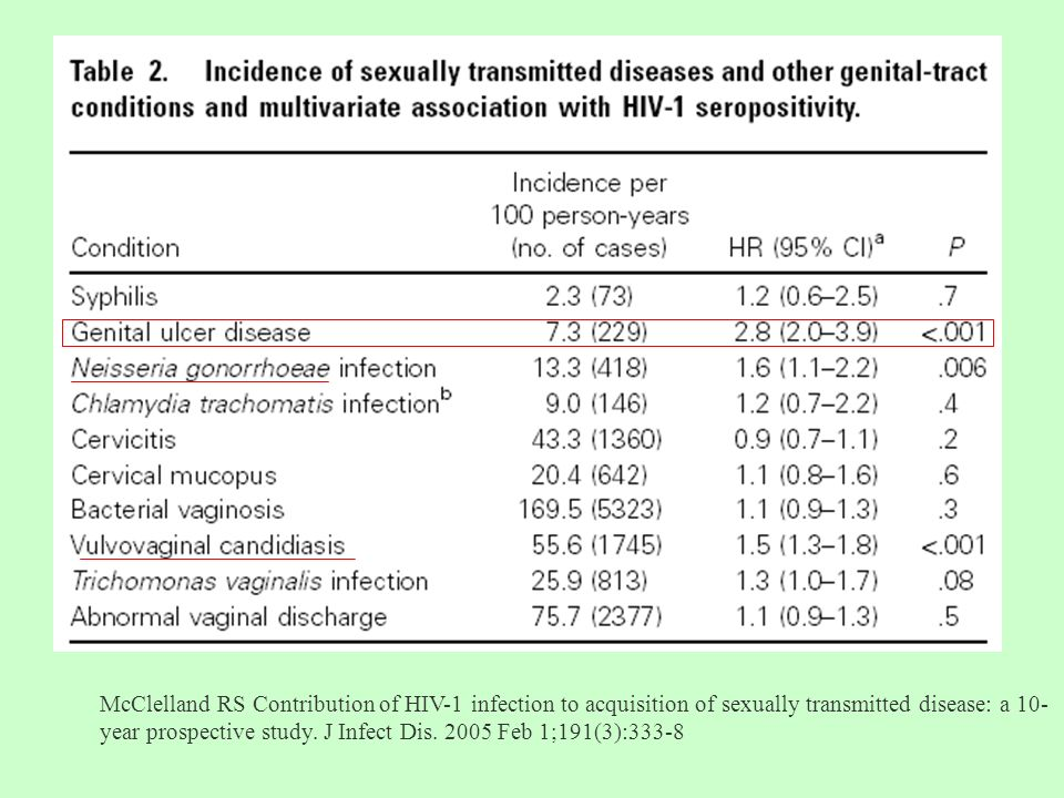 McClelland RS Contribution of HIV-1 infection to acquisition of sexually transmitted disease: a 10-year prospective study.