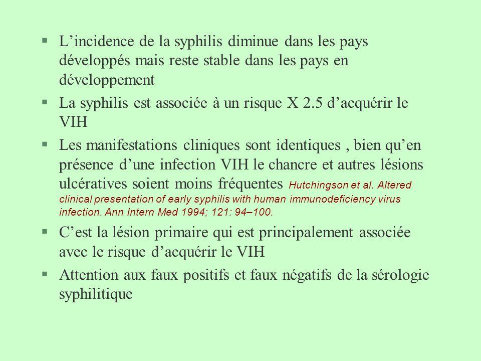 L'incidence de la syphilis diminue dans les pays développés mais reste stable dans les pays en développement