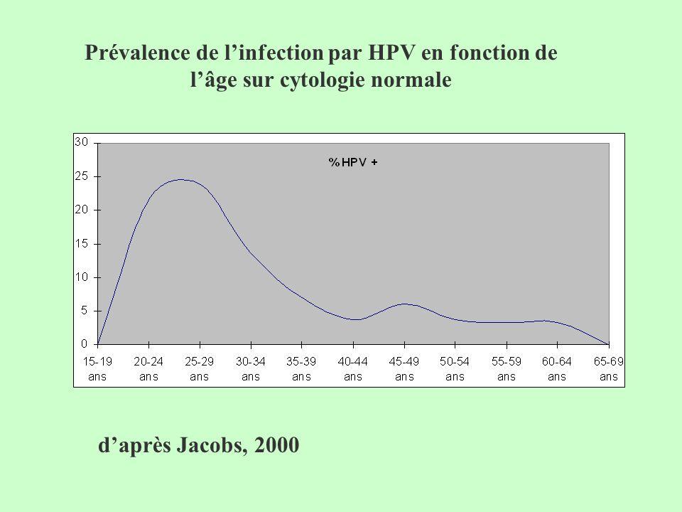 Prévalence de l'infection par HPV en fonction de l'âge sur cytologie normale