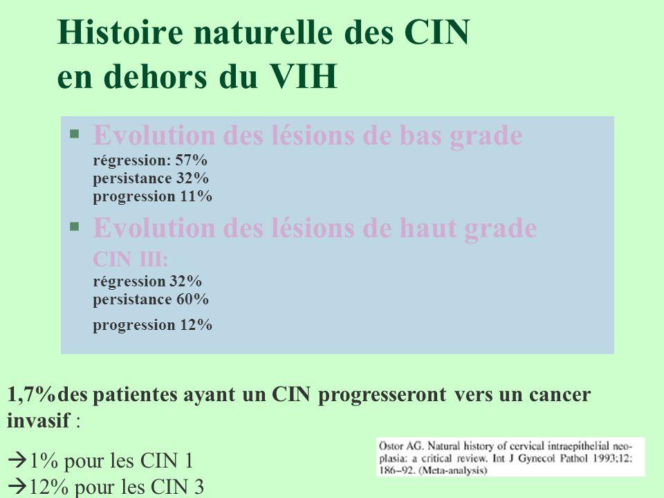Histoire naturelle des CIN en dehors du VIH