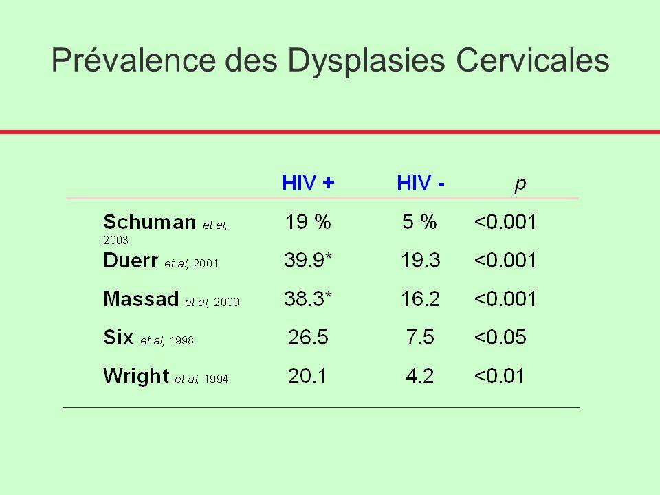Prévalence des Dysplasies Cervicales