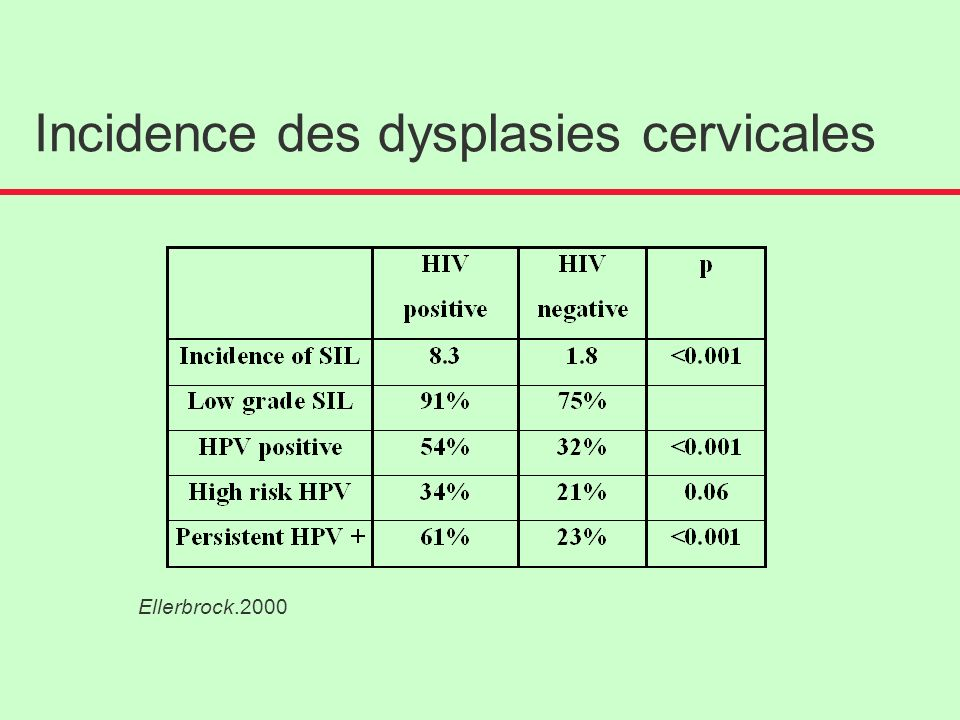 Incidence des dysplasies cervicales