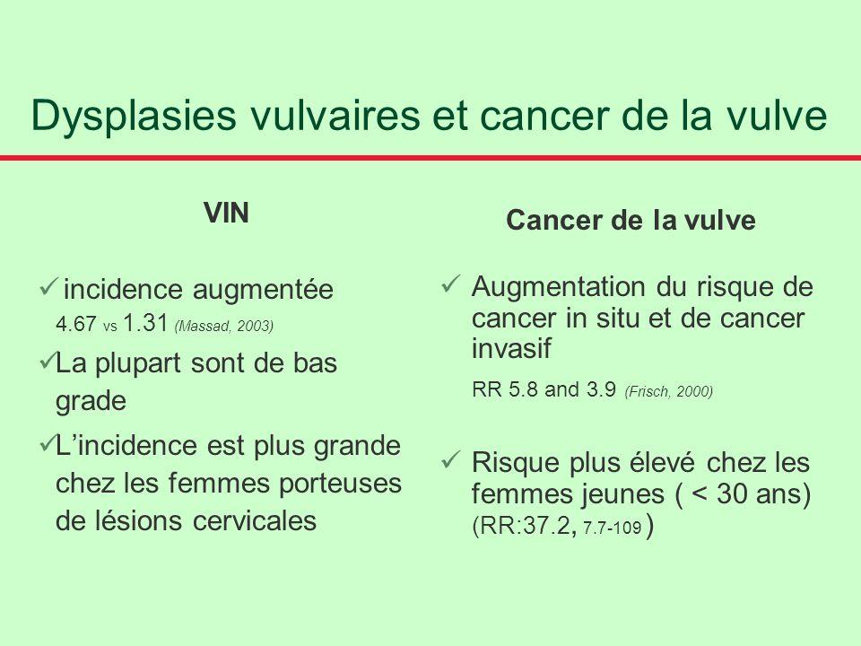 Dysplasies vulvaires et cancer de la vulve