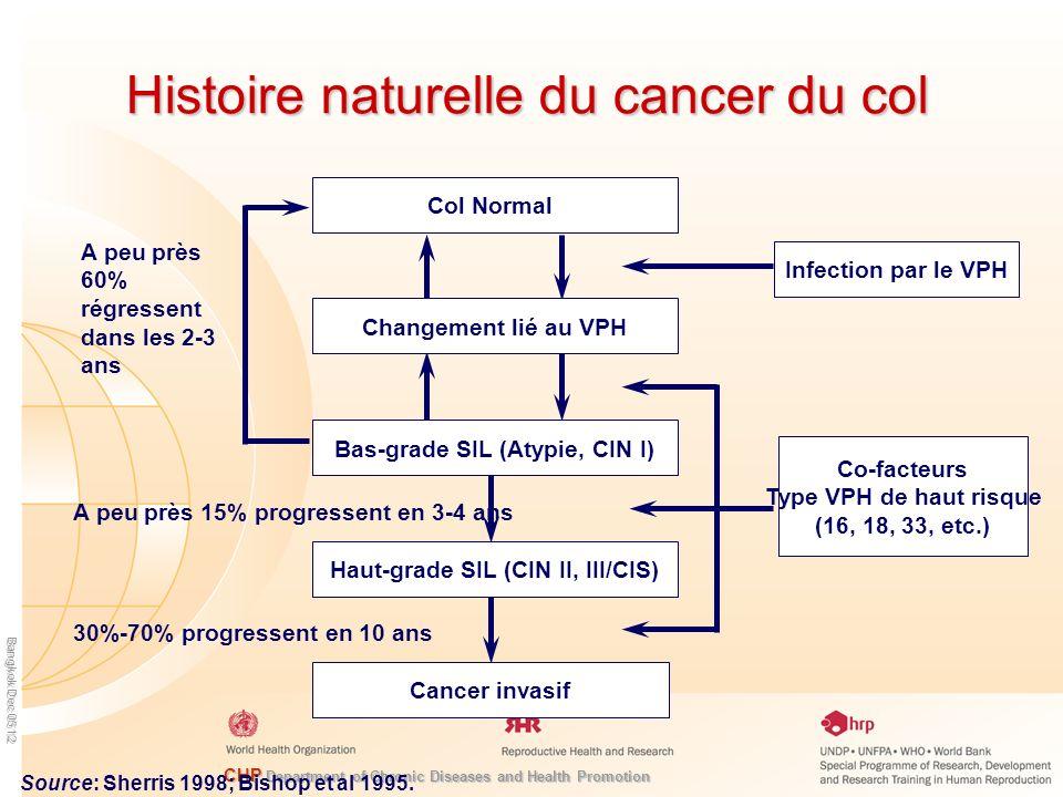 Histoire naturelle du cancer du col