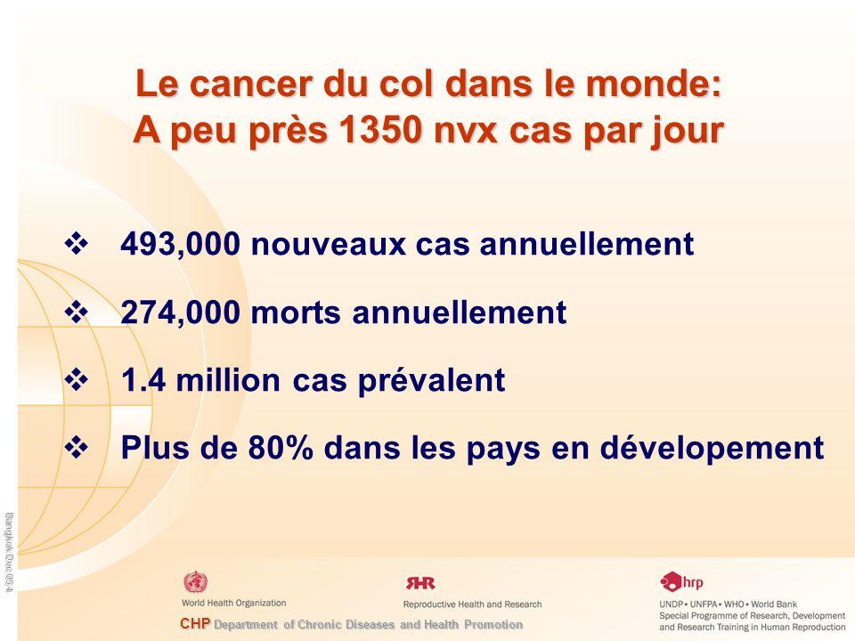 Le cancer du col dans le monde: A peu près 1350 nvx cas par jour