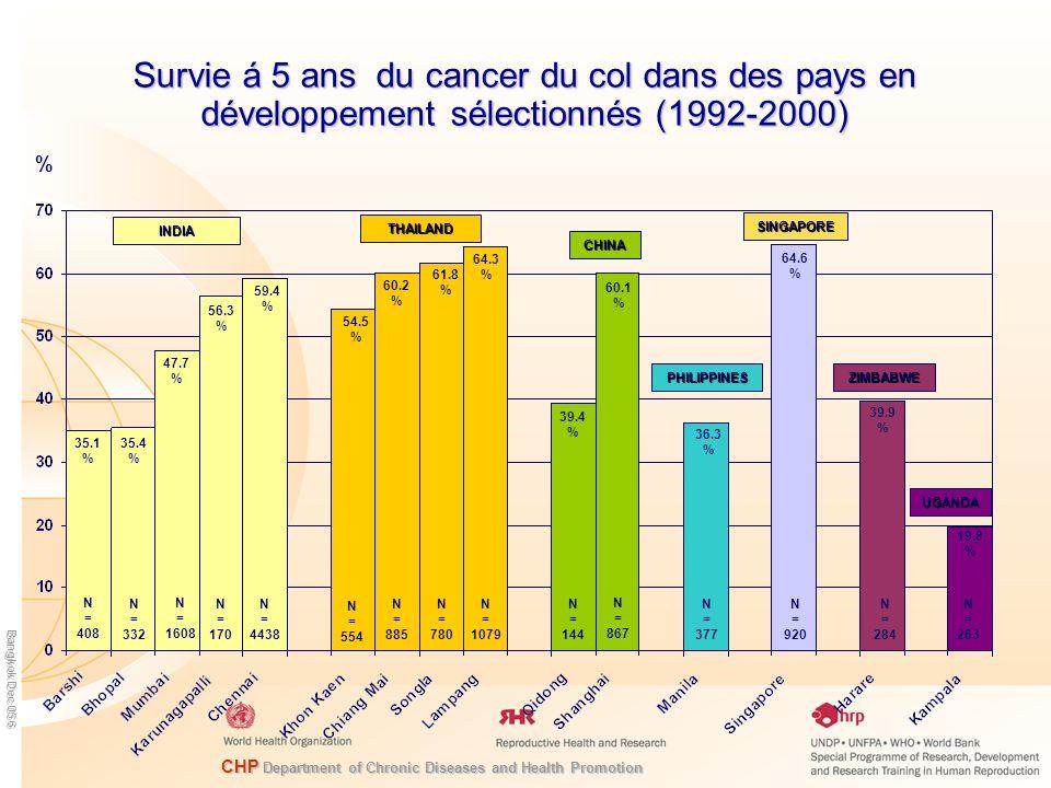 Survie á 5 ans du cancer du col dans des pays en développement sélectionnés (1992-2000)