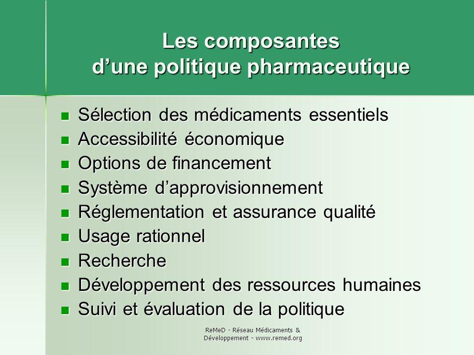 Les composantes d'une politique pharmaceutique