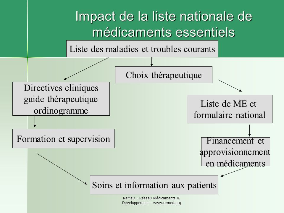 Impact de la liste nationale de médicaments essentiels