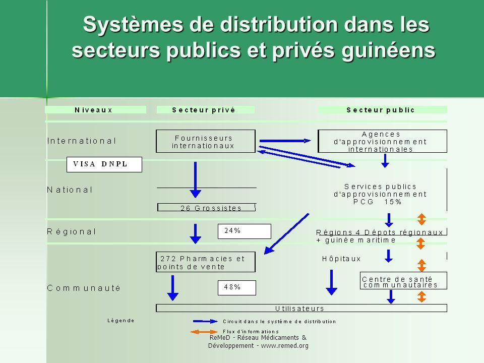Systèmes de distribution dans les secteurs publics et privés guinéens