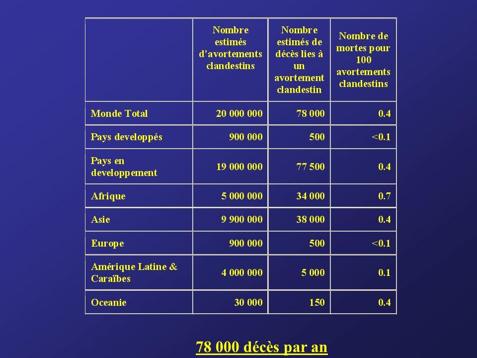 78 000 décès par an