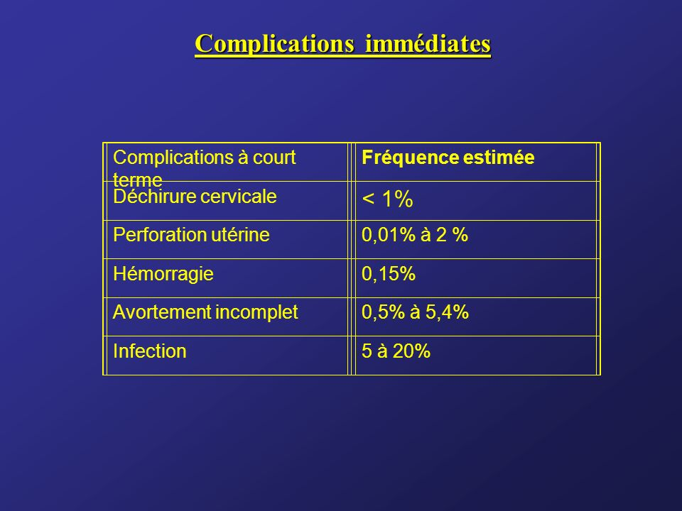 Complications immédiates