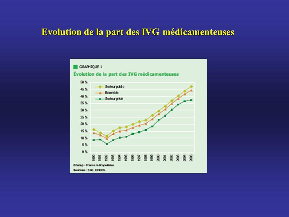 Evolution de la part des IVG médicamenteuses