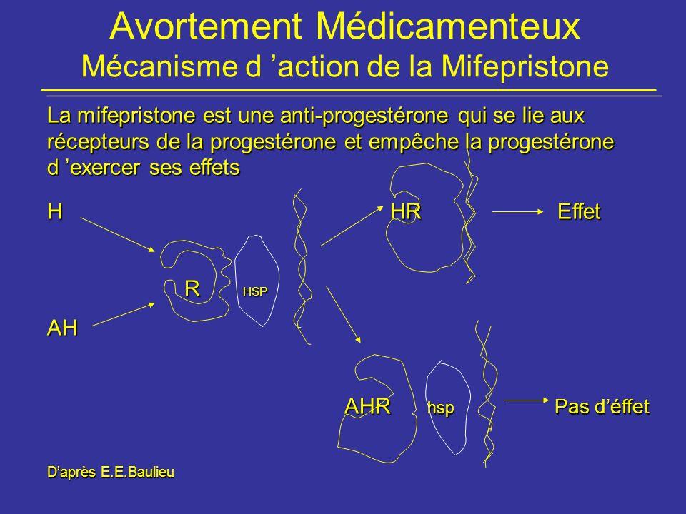 Avortement Médicamenteux Mécanisme d 'action de la Mifepristone