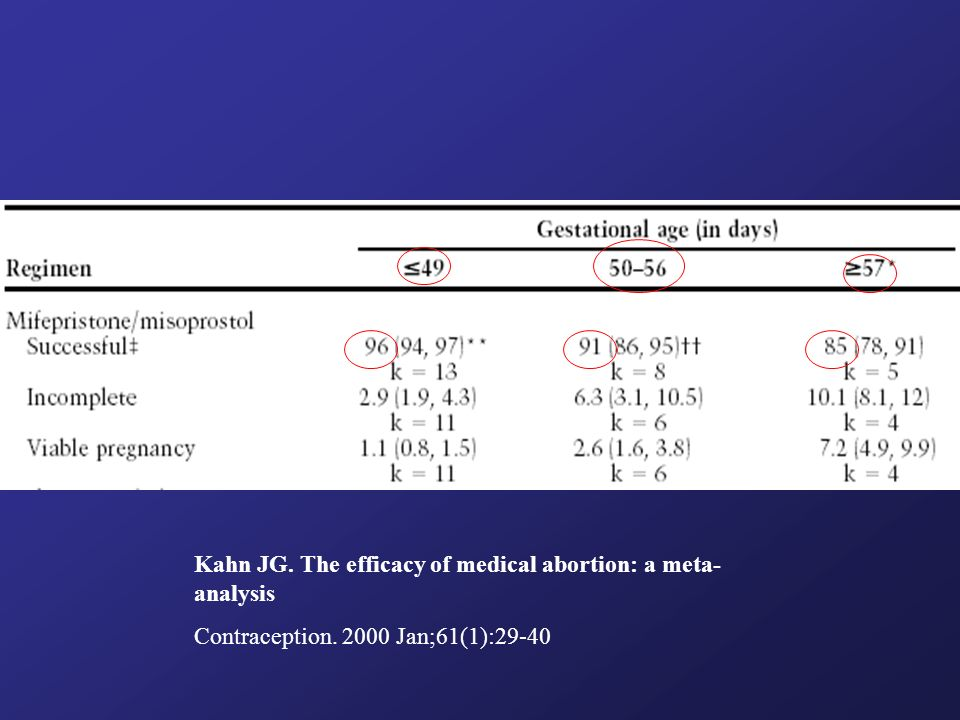 Kahn JG. The efficacy of medical abortion: a meta-analysis