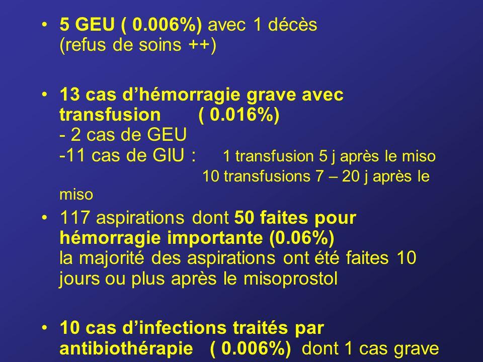 5 GEU ( 0.006%) avec 1 décès (refus de soins ++)