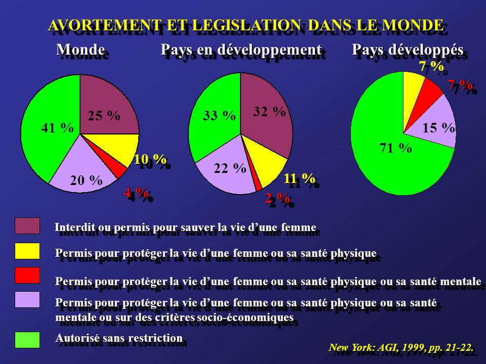AVORTEMENT ET LEGISLATION DANS LE MONDE