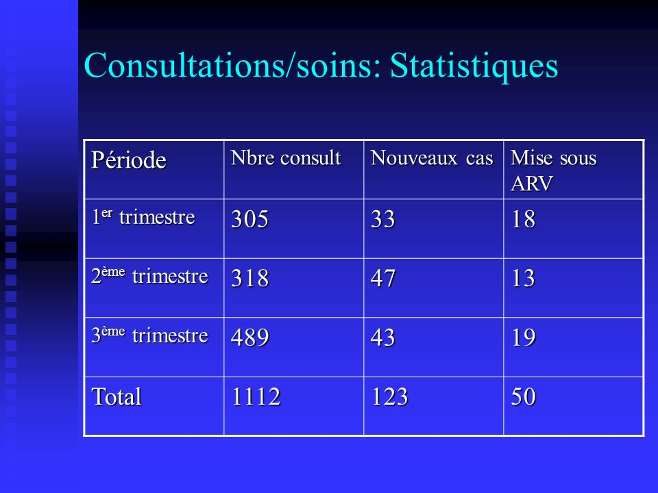 Consultations/soins: Statistiques