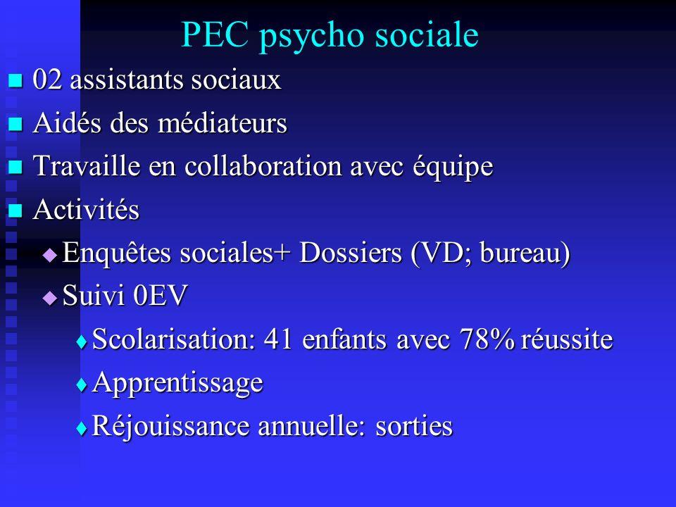 PEC psycho sociale 02 assistants sociaux Aidés des médiateurs