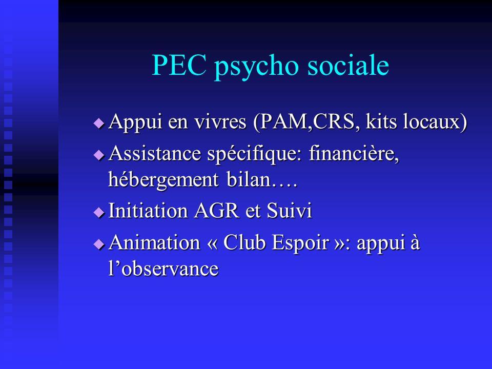 PEC psycho sociale Appui en vivres (PAM,CRS, kits locaux)
