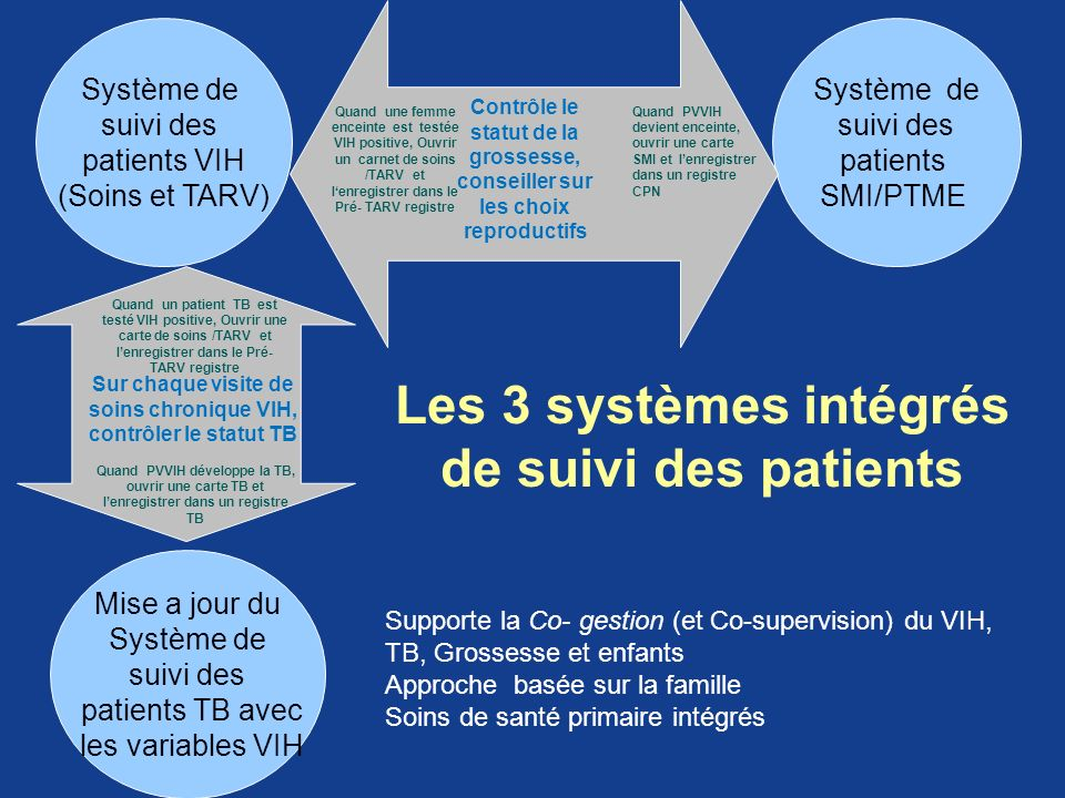 Les 3 systèmes intégrés de suivi des patients