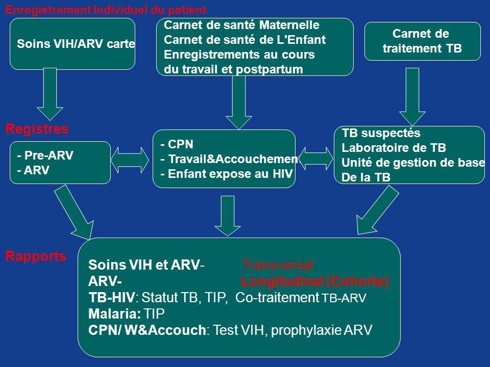 Soins VIH et ARV- Transversal ARV- Longitudinal (Cohorte)