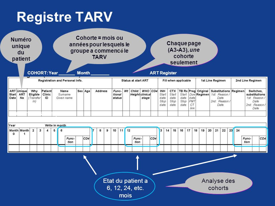 Registre TARV Each row is one patient Analyse des cohorts