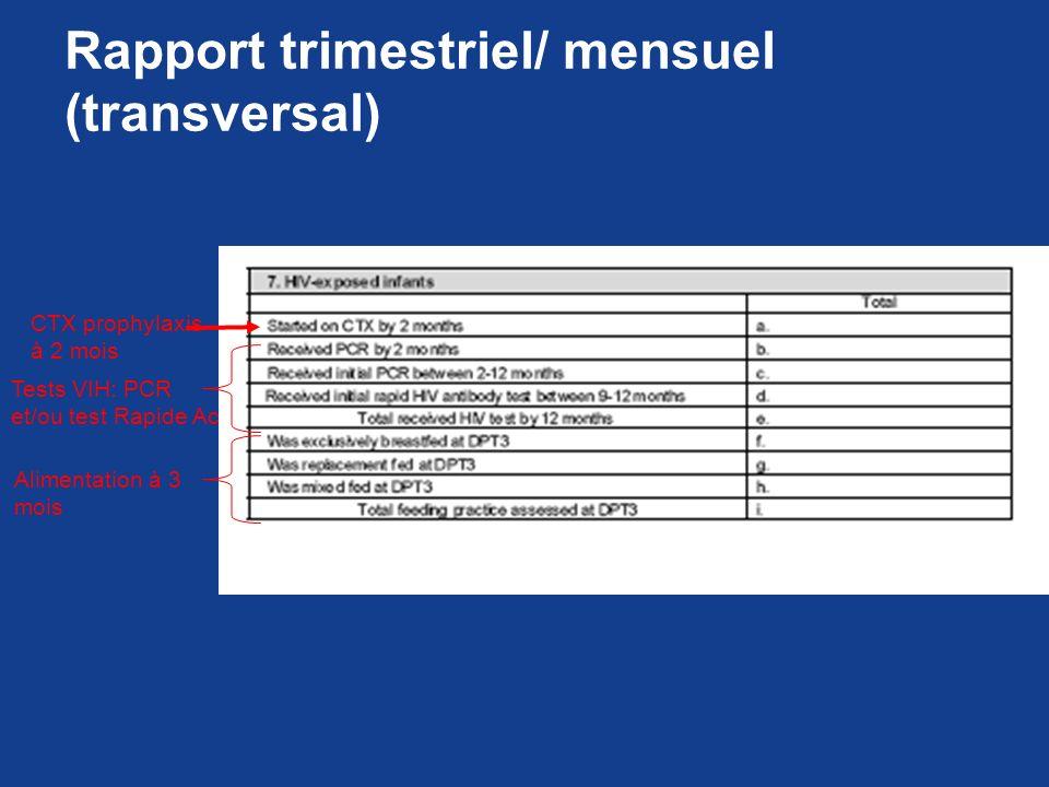 Rapport trimestriel/ mensuel (transversal)