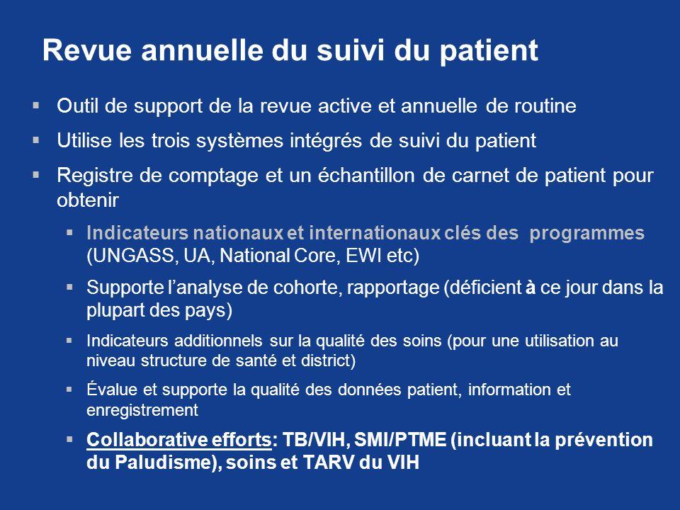 Revue annuelle du suivi du patient