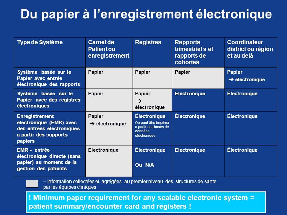 Du papier à l'enregistrement électronique