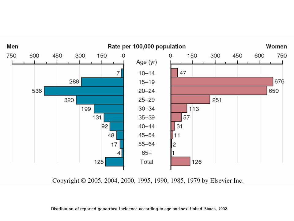 FIGURE 209-6. Distribution of reported gonorrhea incidence according to age and sex, United States, 2002. (From Centers for Disease Control and Prevention. Sexually Transmitted Disease Surveillance, 2002. Atlanta, GA: U.S. Department of Health and Human Services, 2003.)