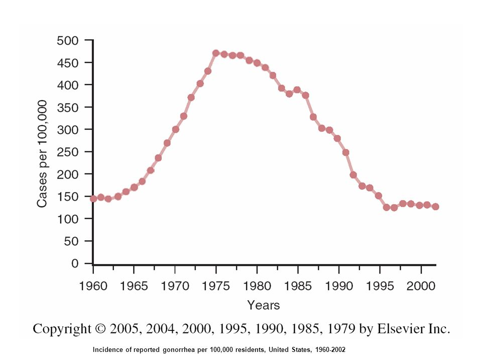 FIGURE 209-5. Incidence of reported gonorrhea per 100,000 residents, United States, 1960-2002. (From Centers for Disease Control and Prevention. Sexually Transmitted Disease Surveillance, 2002. Atlanta, GA: U.S. Department of Health and Human Services, 2003.)