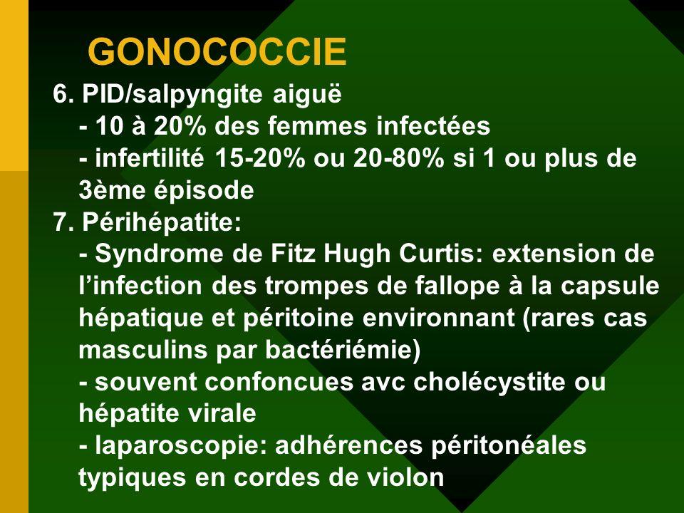 GONOCOCCIE 6. PID/salpyngite aiguë - 10 à 20% des femmes infectées