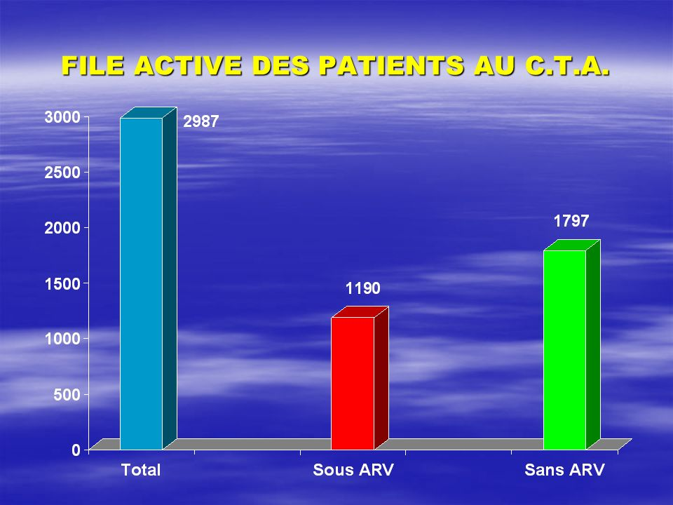 FILE ACTIVE DES PATIENTS AU C.T.A.