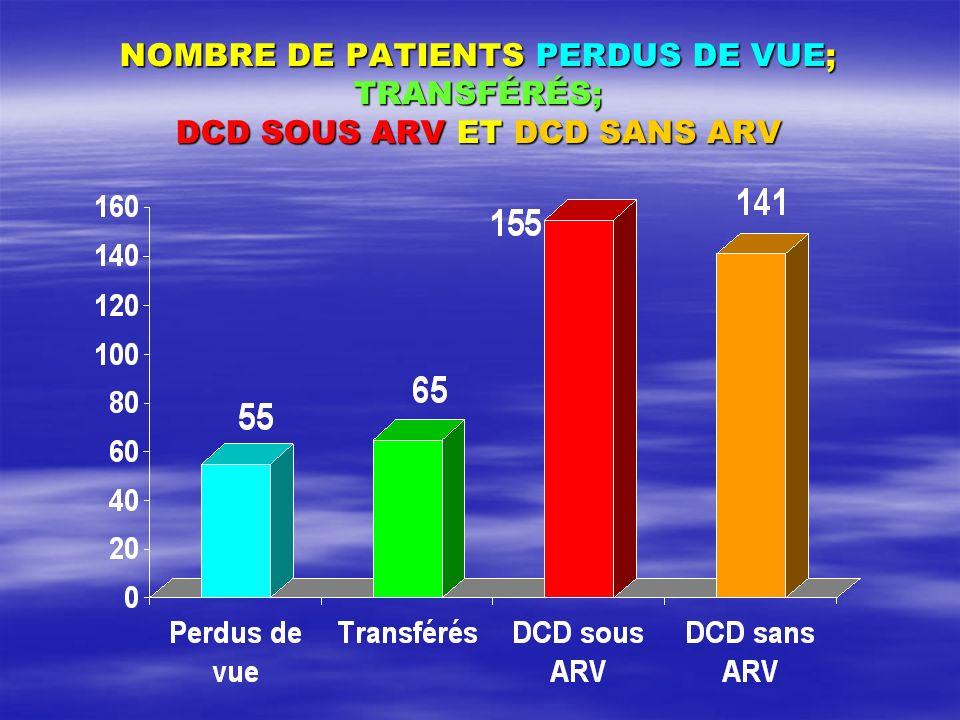 NOMBRE DE PATIENTS PERDUS DE VUE; TRANSFÉRÉS; DCD SOUS ARV ET DCD SANS ARV