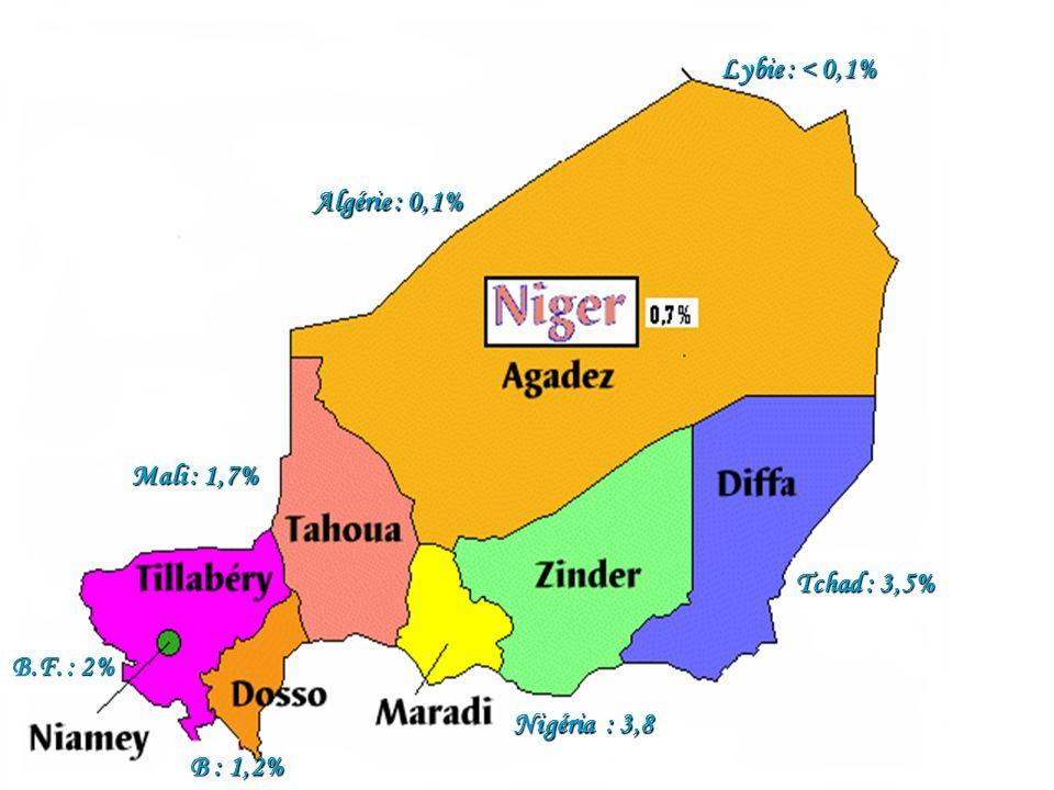 Lybie : < 0,1% Algérie : 0,1% Mali : 1,7% Tchad : 3,5% B.F. : 2% Nigéria : 3,8 B : 1,2%