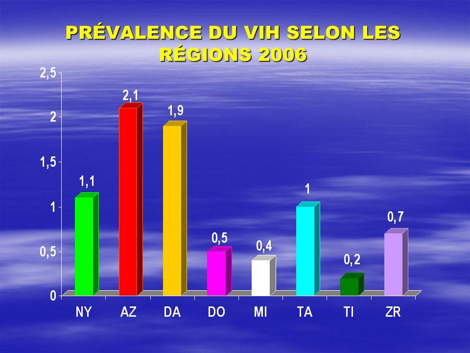 PRÉVALENCE DU VIH SELON LES RÉGIONS 2006