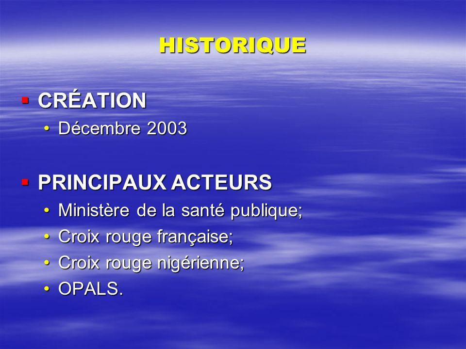 HISTORIQUE CRÉATION PRINCIPAUX ACTEURS Décembre 2003