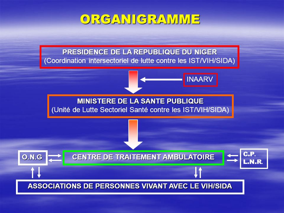 ORGANIGRAMME PRESIDENCE DE LA REPUBLIQUE DU NIGER