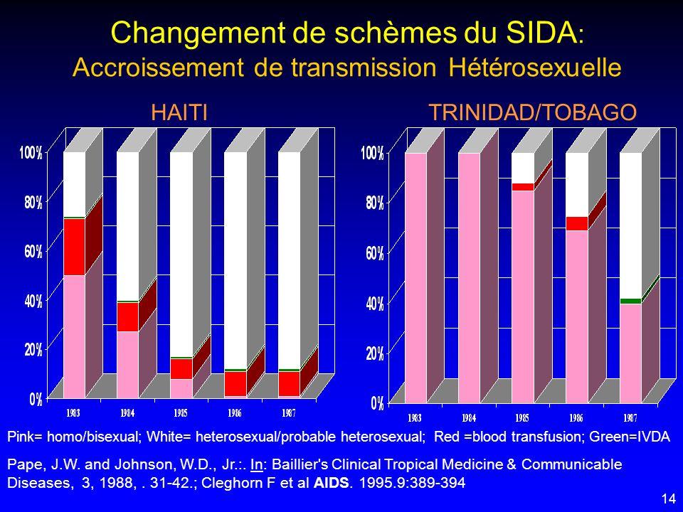 Changement de schèmes du SIDA: Accroissement de transmission Hétérosexuelle