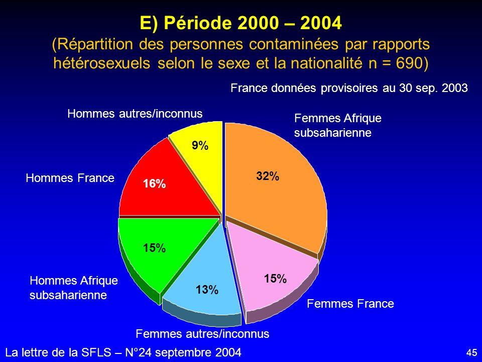 E) Période 2000 – 2004 (Répartition des personnes contaminées par rapports hétérosexuels selon le sexe et la nationalité n = 690)