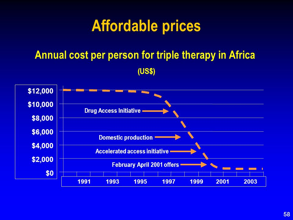 Affordable prices Annual cost per person for triple therapy in Africa