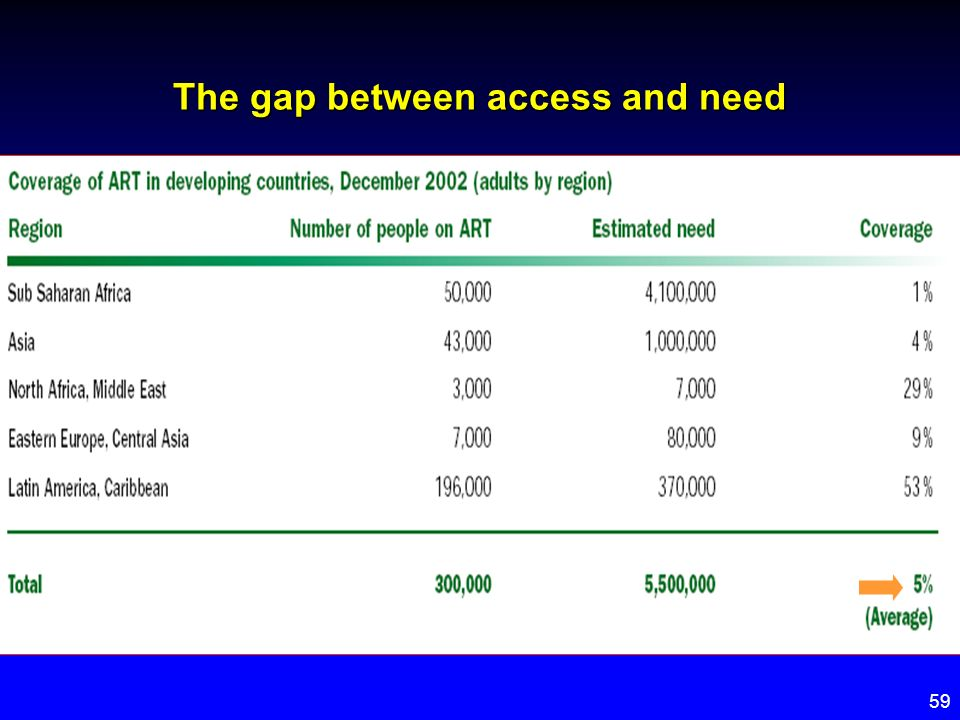 The gap between access and need