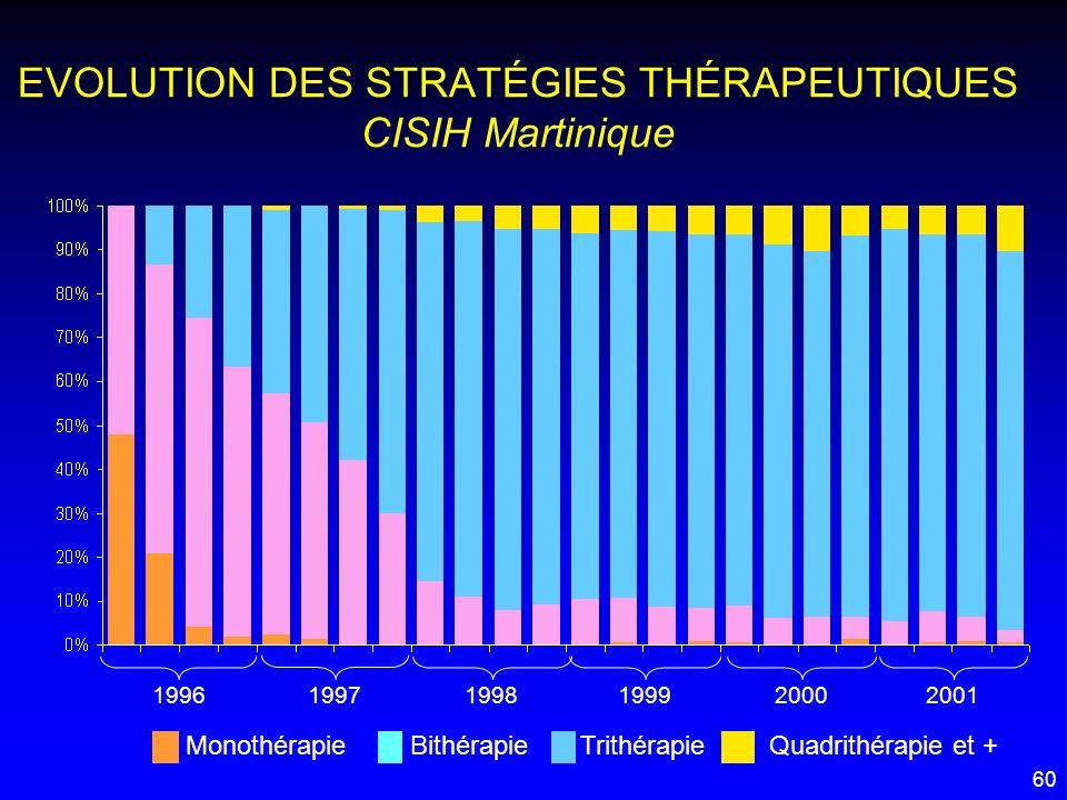 EVOLUTION DES STRATÉGIES THÉRAPEUTIQUES CISIH Martinique