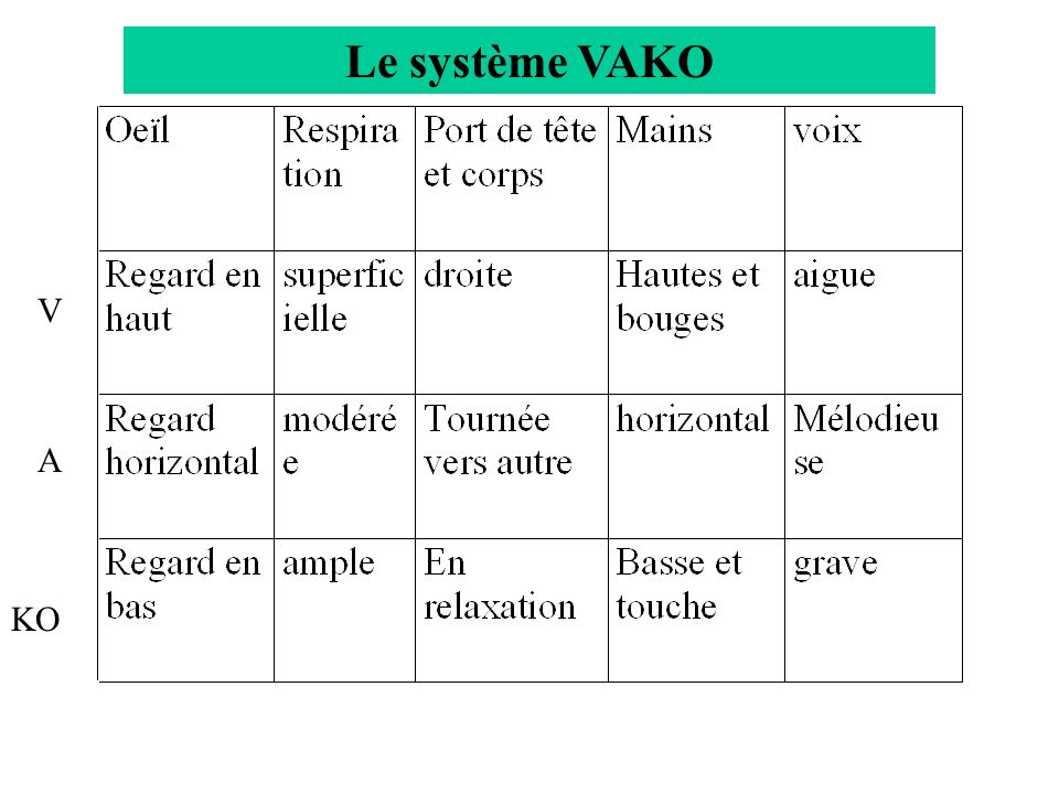 Le système VAKO V A KO