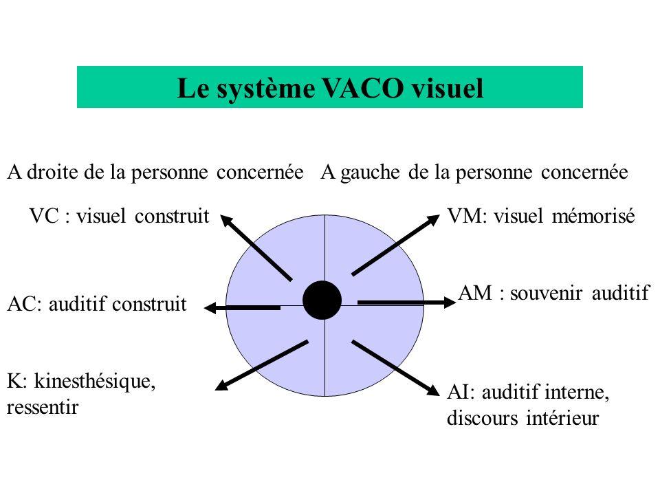 Le système VACO visuel A droite de la personne concernée