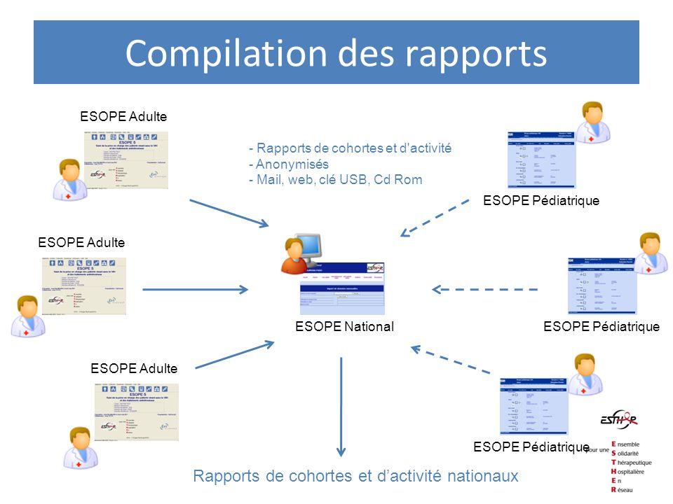 Compilation des rapports